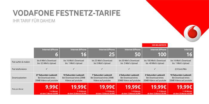 Vodafone Festnetztarife