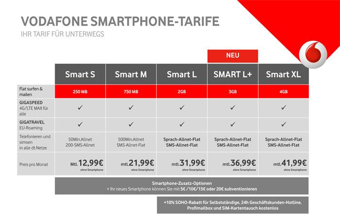 Die Vodafone Smart Tarife im Vergleich