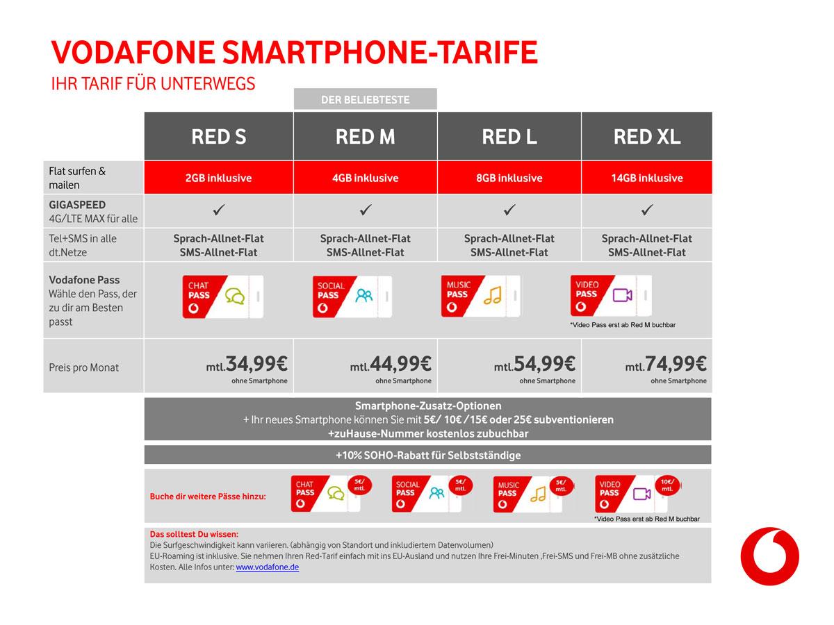 Vodafone tarife im vergleich