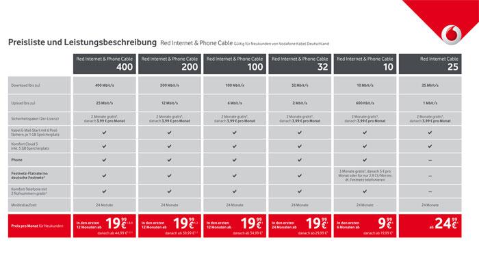 Die Vodafone Kabeltarife in der Übersicht