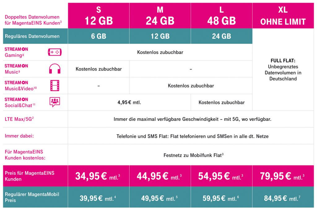 Die Telekom Magenta Mobil Tarife in der Übersicht
